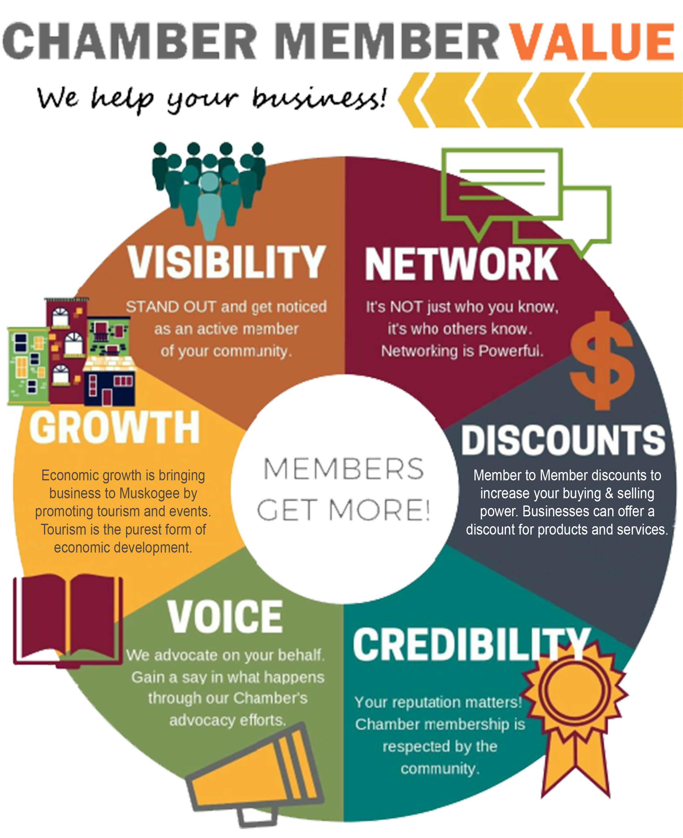 Member benefits of muskogee chamber of commerce visit muskogee download a complete report of benefits and features of membership here chamber member value maxwellsz
